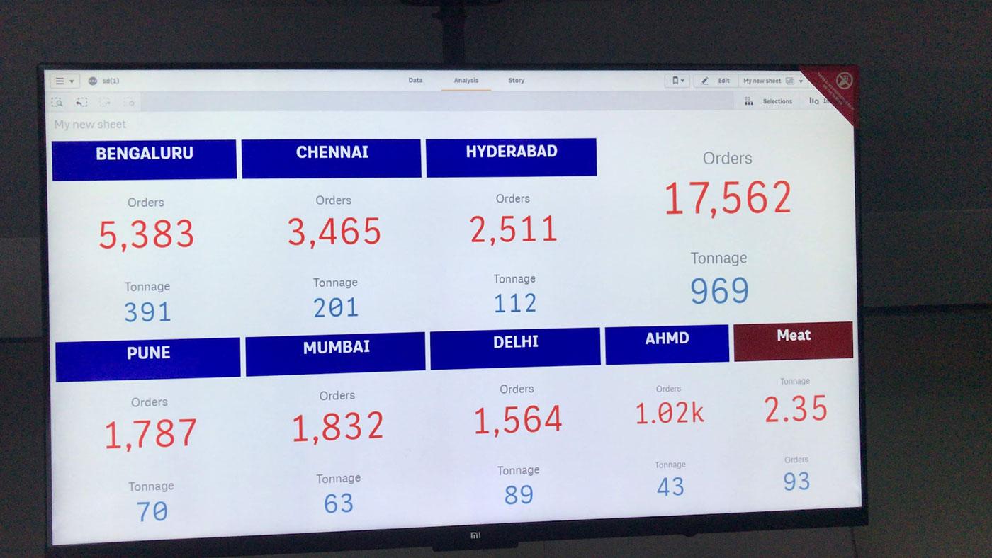 Ninjacart's metrics in 2019   Ninjacart Company Statistics   Ninjacart Sales   Ninjacart Dashboard