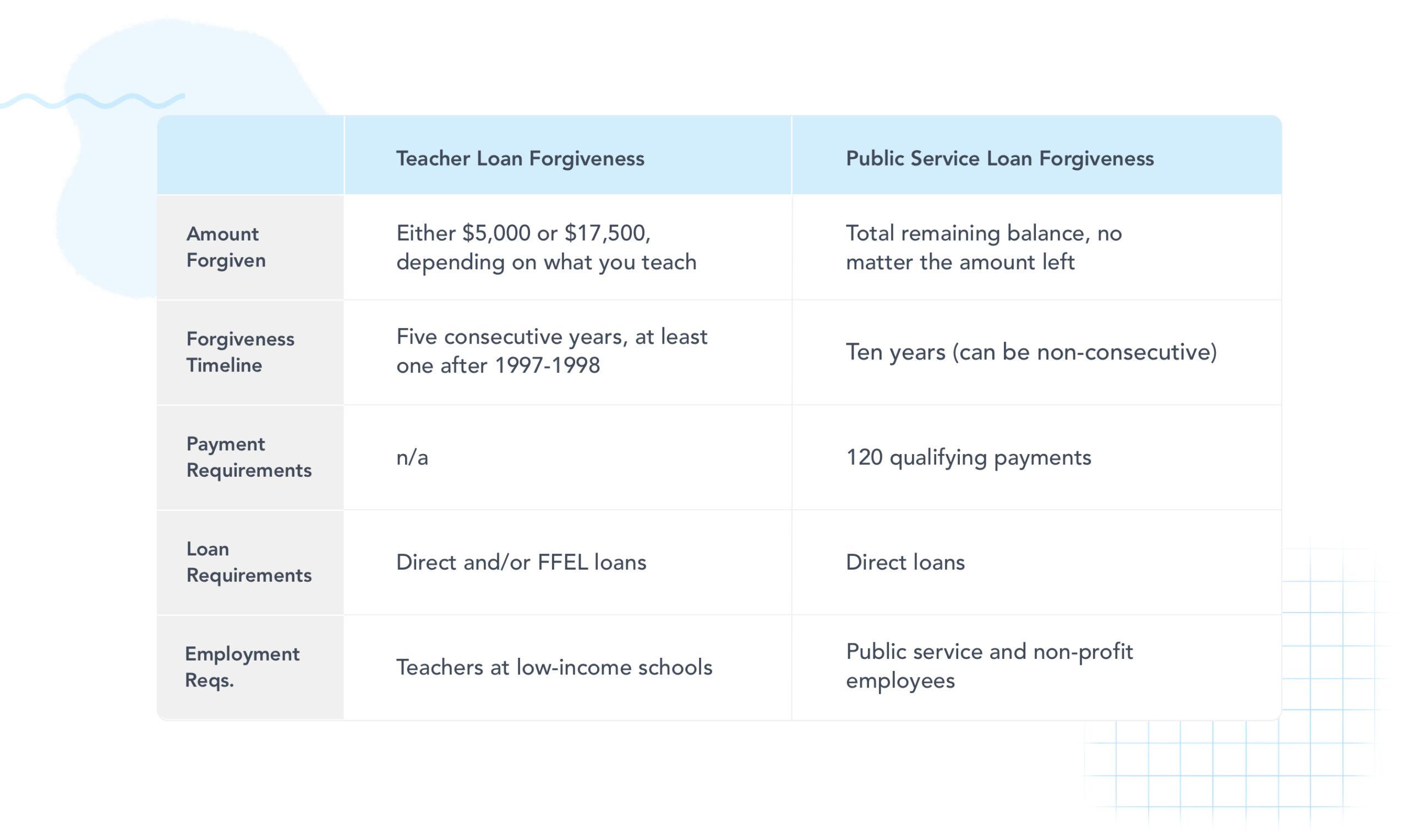 Teacher Loan Forgiveness vs. Public Service Loan Forgiveness