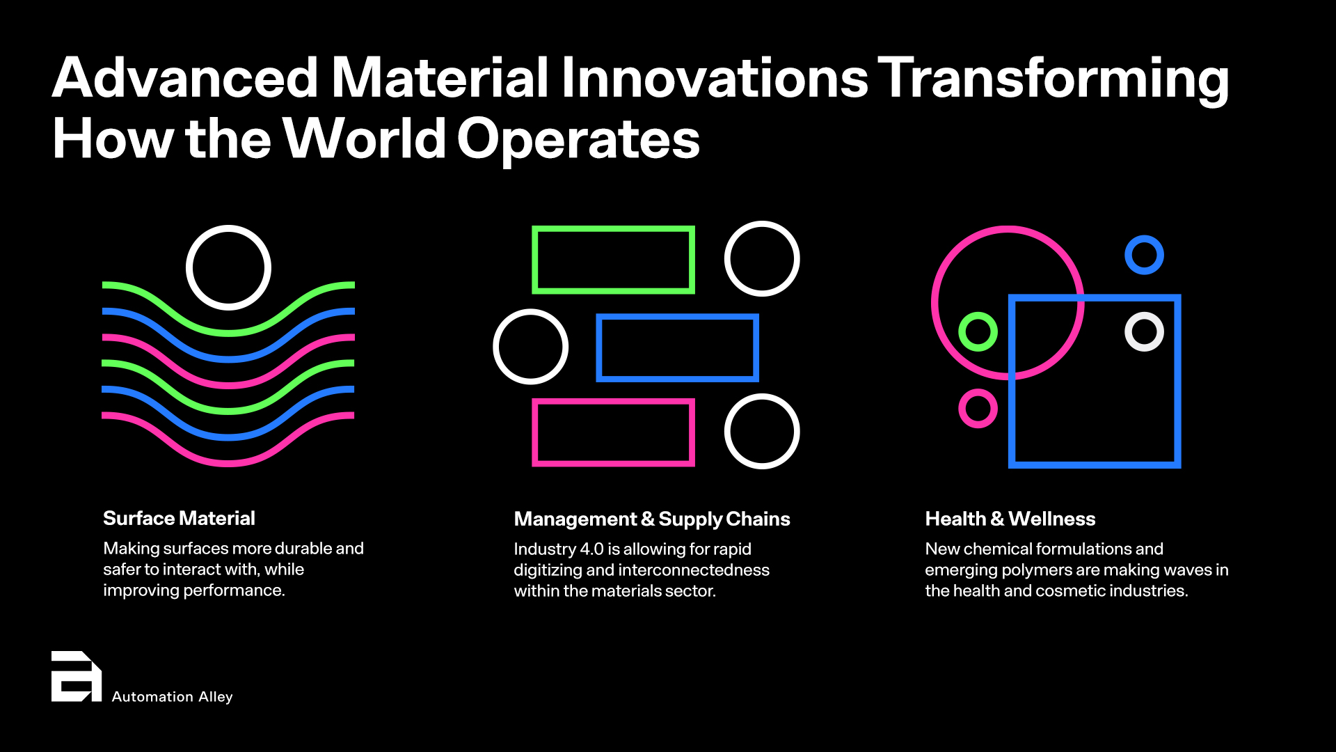 Advanced Materials are Reshaping the World