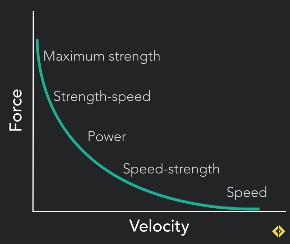 By changing the weights olympic lifting (and it's derivates) allow you to train the entire force velocity curve