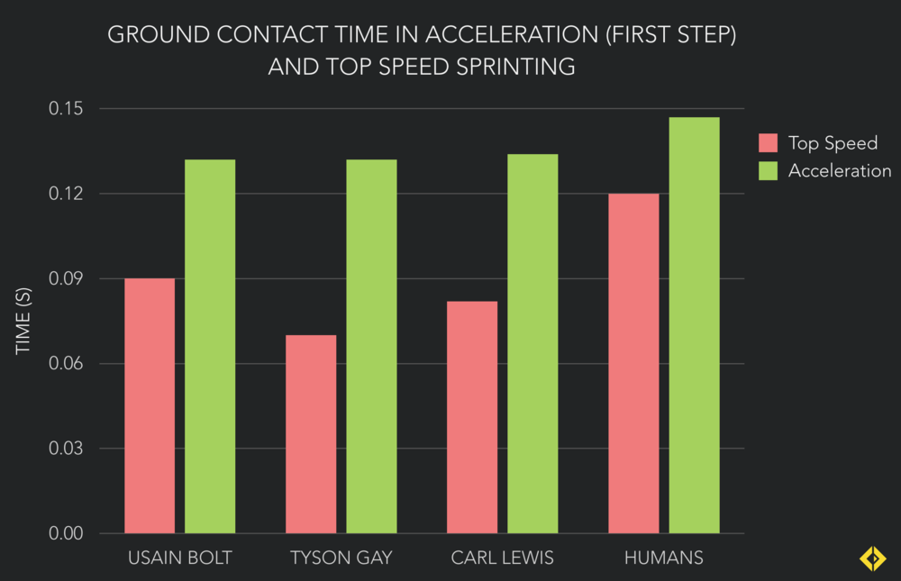 In both acceleration and top speed, elite sprinters have a much shorter ground contact time than non-elite runners. Bolt's longer contact time at top speed is made up for his longer stride length (Bolt covers 110m in 41 strides, while Gay takes 44).
