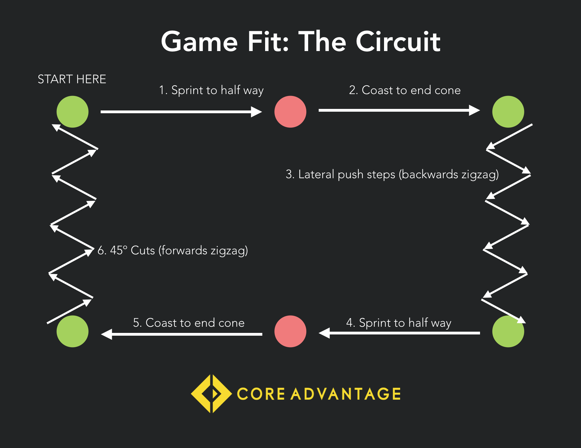 Game Fit - The Best Training Method to Improve Fitness During the Preseason