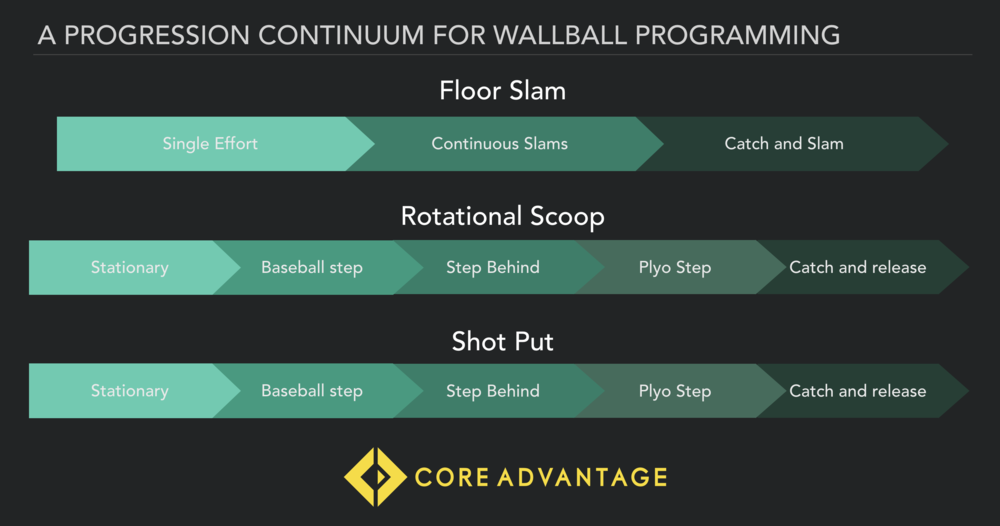 A matrix for progressing Wall Ball throws