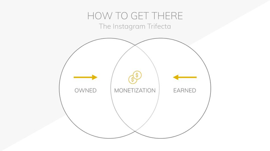 monetize instagram publishers