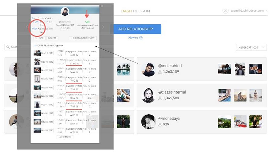 Instagram marketing measuring influenver ROI metrics