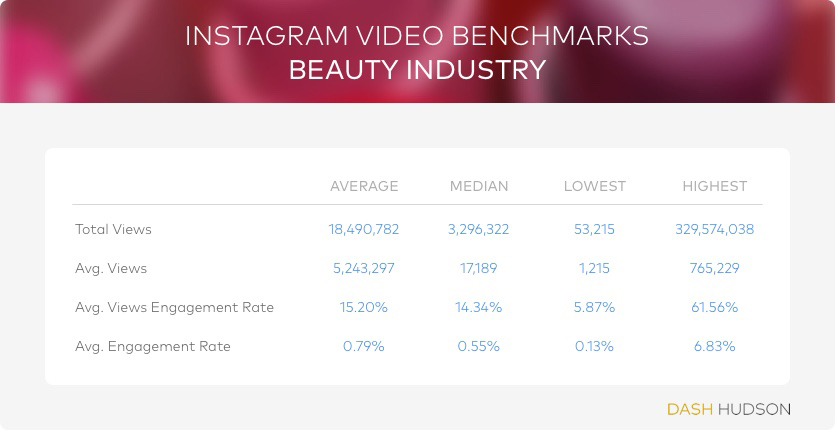 instagram video benchmarks