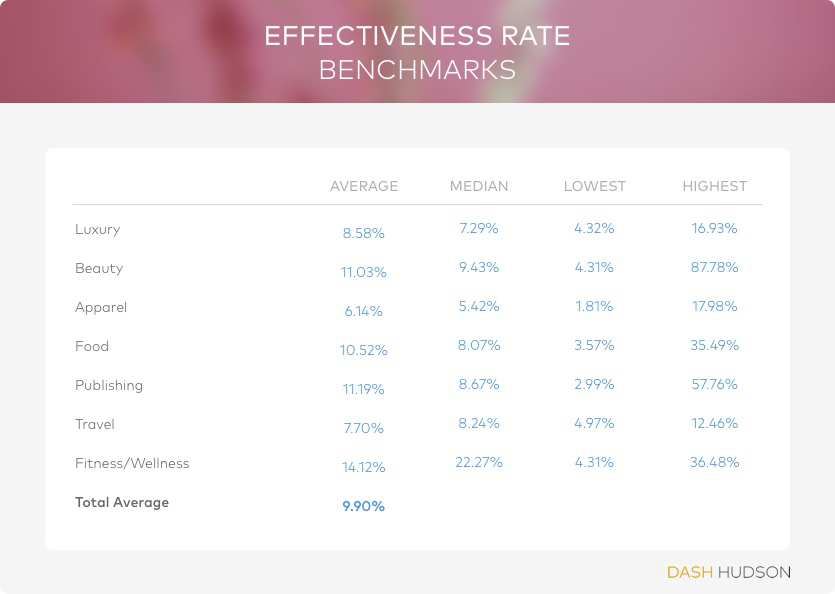 marketing metrics, measuring marketing effectiveness, Instagram statistics, marketing KPIs