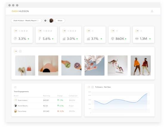 Social Media Reporting Visual