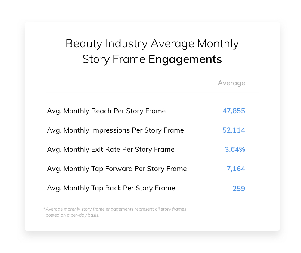 Beauty Industry Average Monthly Story Frame Engagements