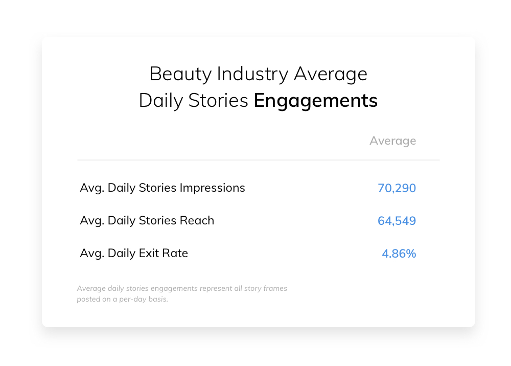 Beauty Industry Average Daily Stories Engagements