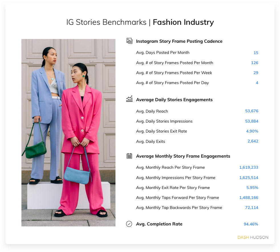 Instagram Stories Benchmarks for the Fashion Industry