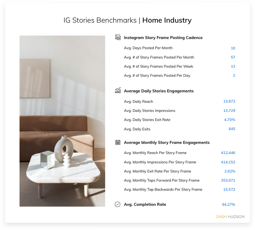 Instagram Stories Benchmarks for the Home Industry