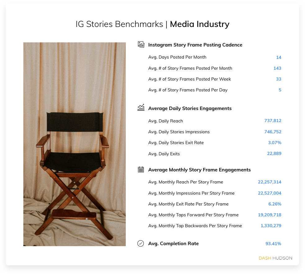 Instagram Stories Benchmarks for the Media Industry