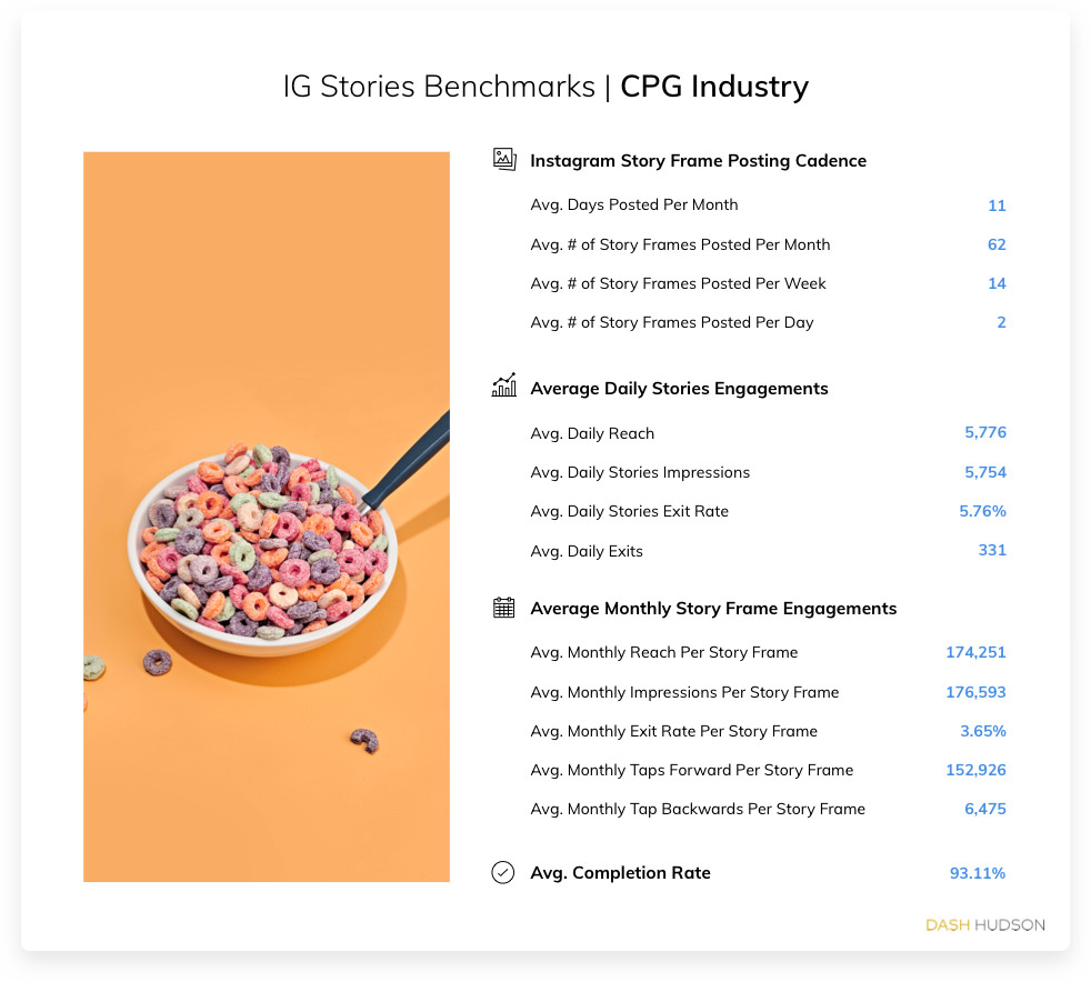 Instagram Stories Benchmarks for the CPG Industry