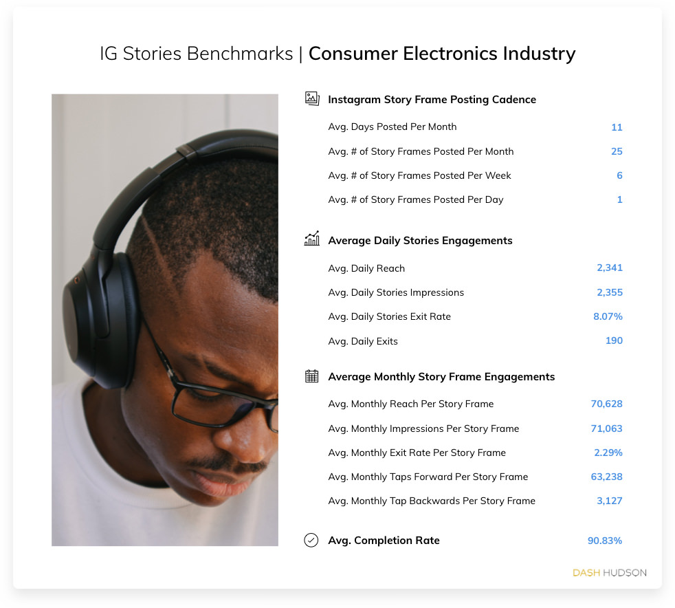 Instagram Stories Benchmarks for the Consumer Electronics Industry