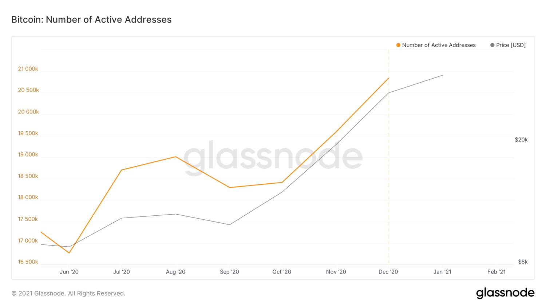 glassnode-studio_bitcoin-number-of-active-addresses.png