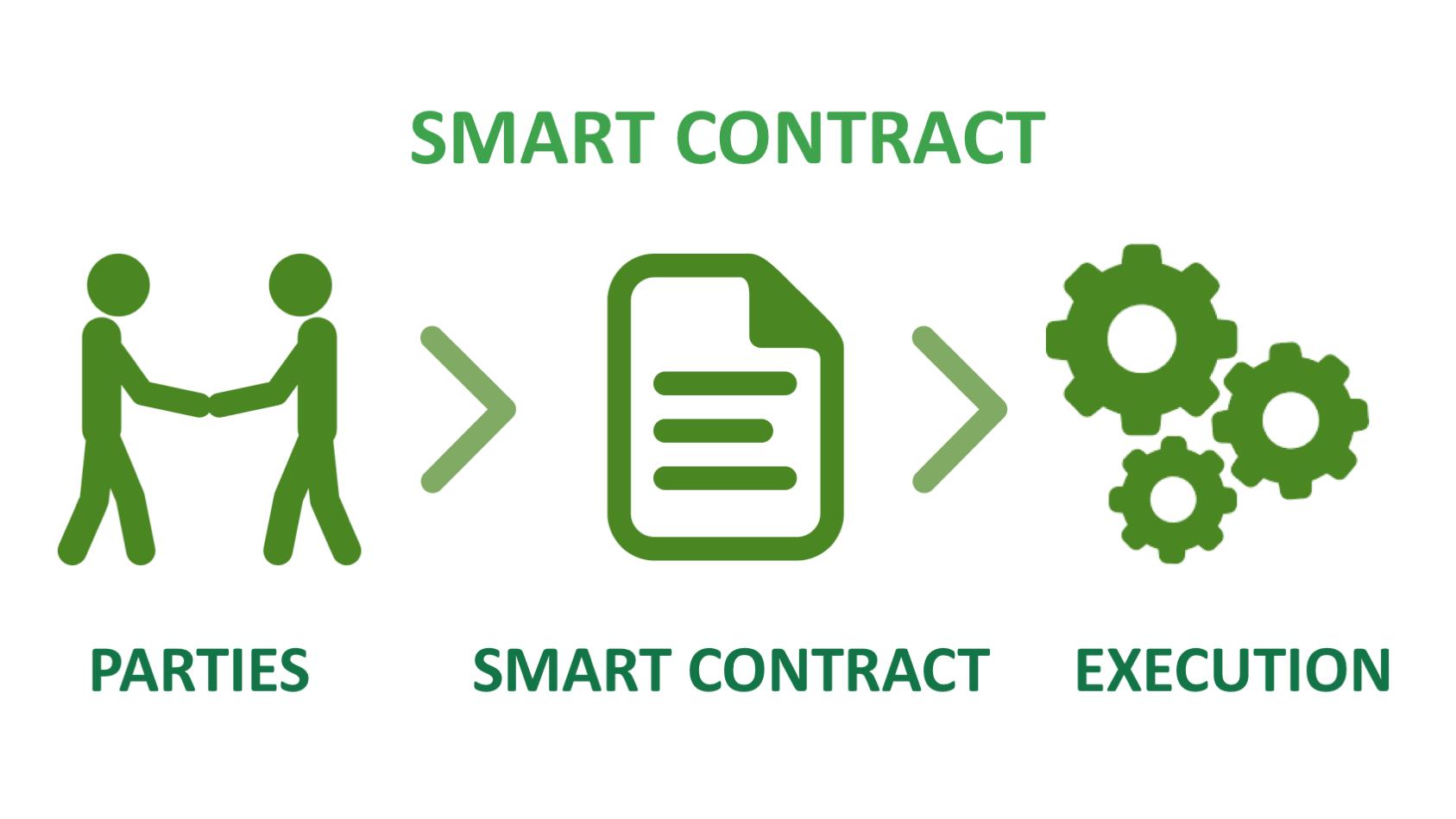 The Best Smart Contract Platforms