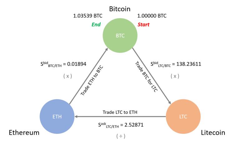 arb trading bitcoin