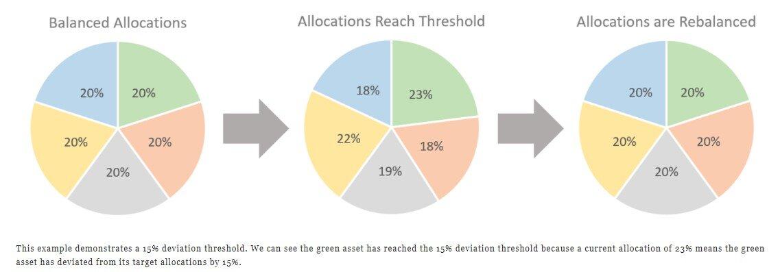 Threshold Rebalancing Example.jpg