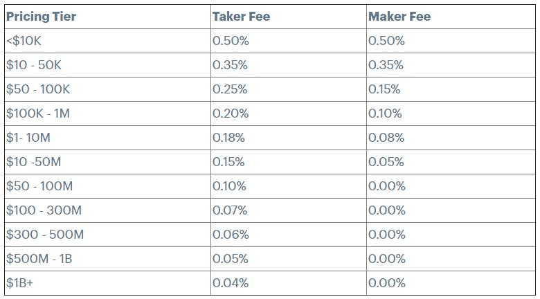 Coinbase Pro Tarding Fees.PNG