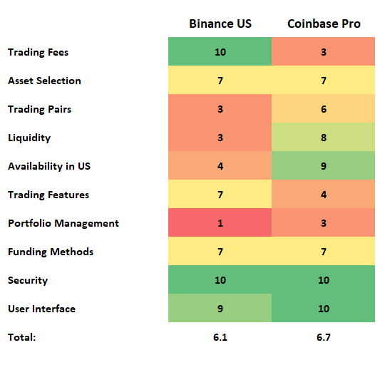 Final rating coinbase pro vs binance us.PNG