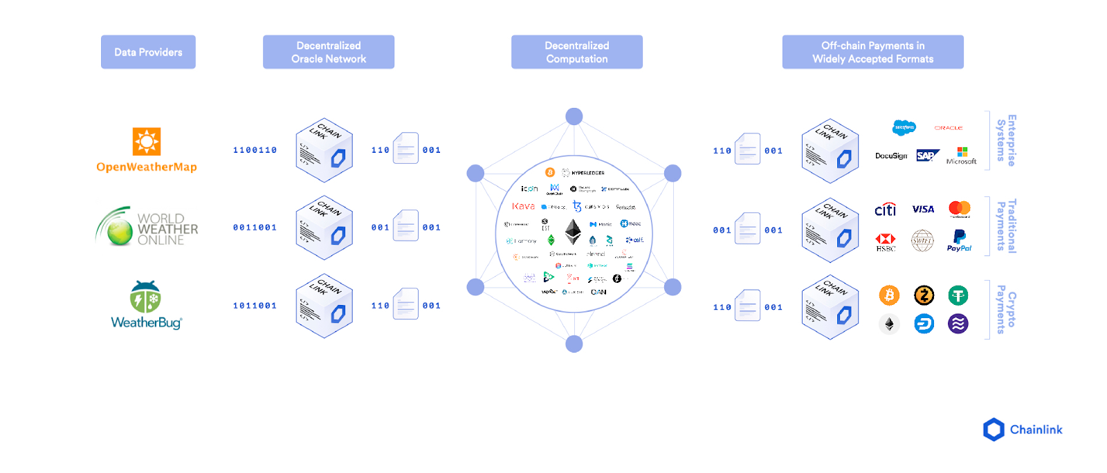 Representation of how decentralized oracles interact with on-chain and off-chain systems