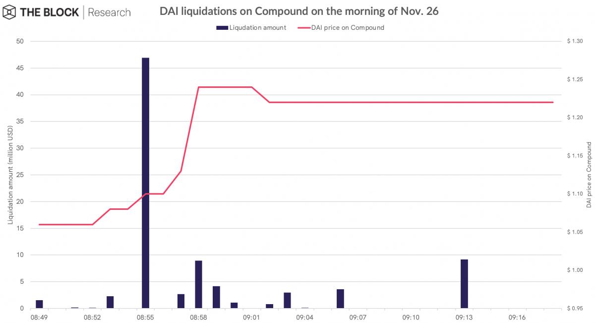 DAI Coinbase pump liquidation data