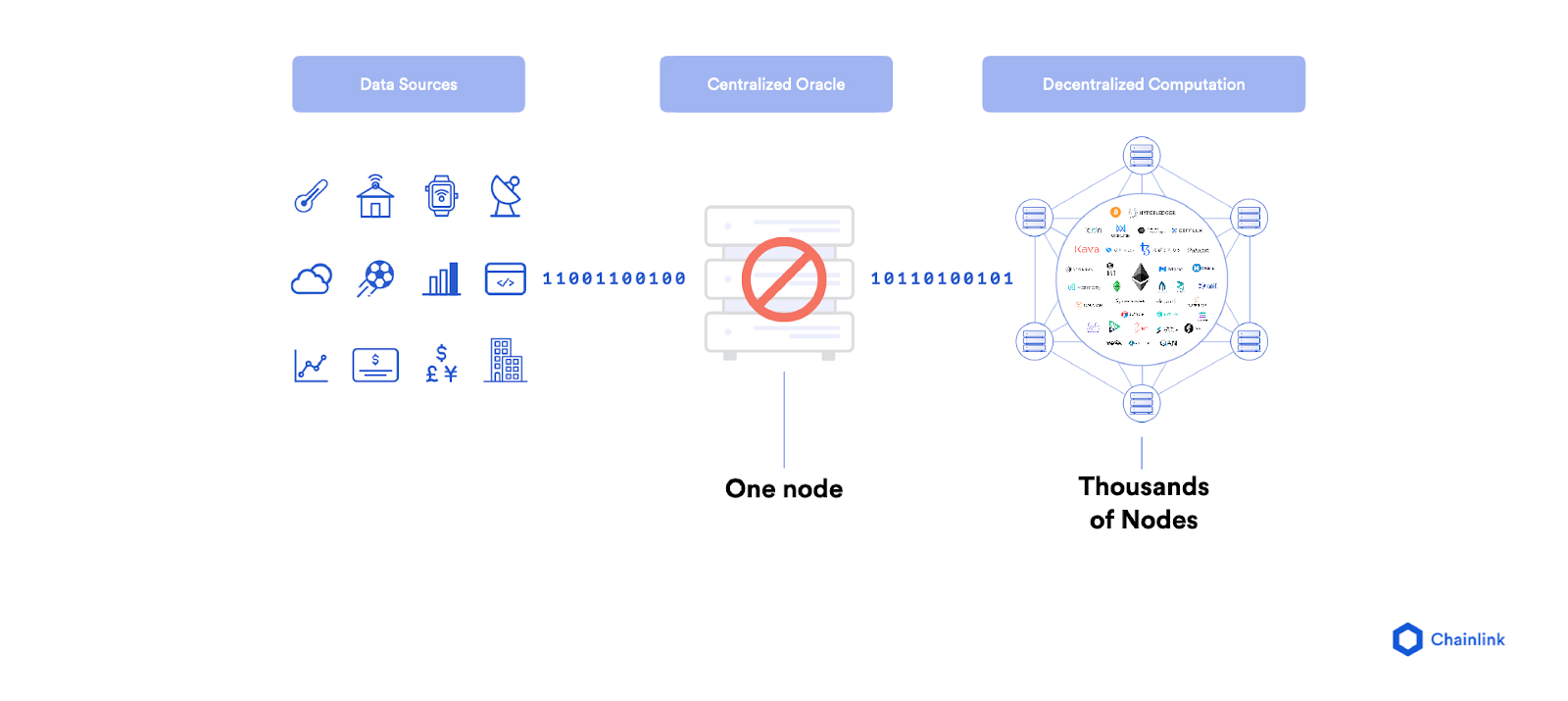 Single point of failure as depicted by Chainlink