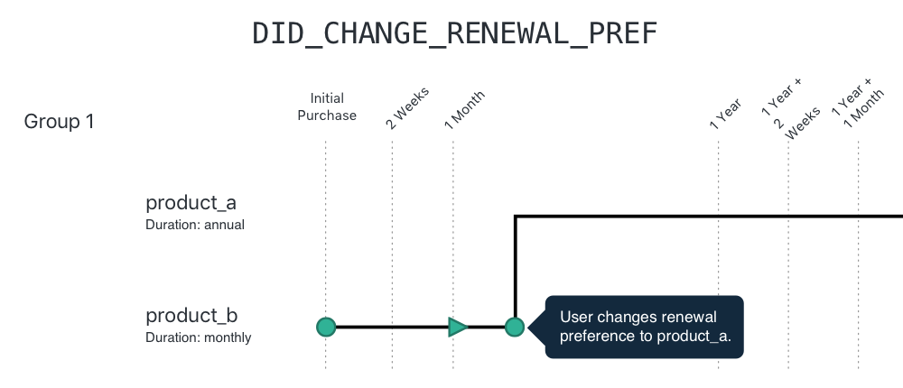 Graphic for interactive renewal