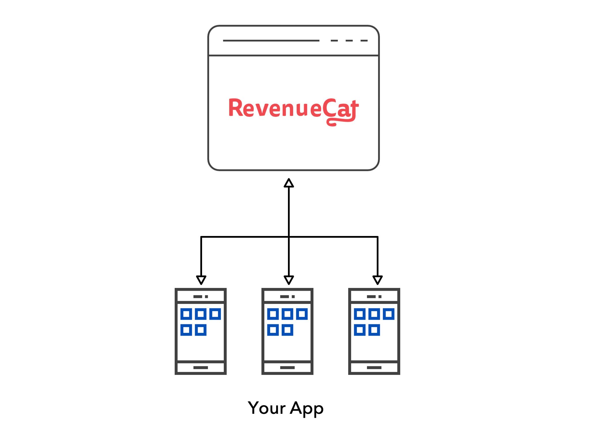 Just RevenueCat