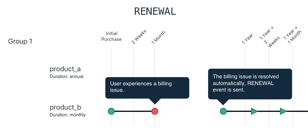 Graphic for renewal