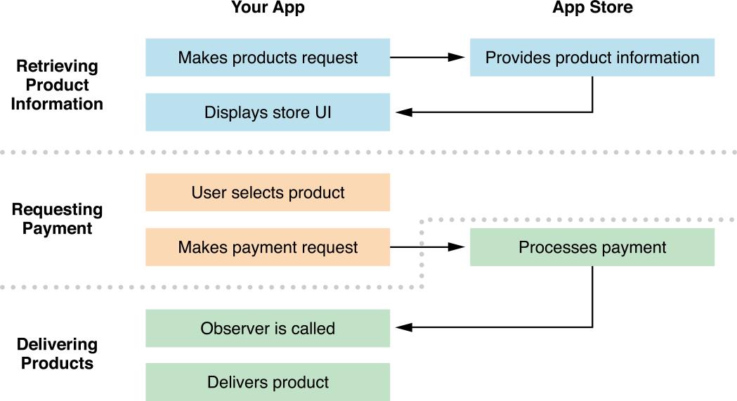 Apple in-app purchase diagram