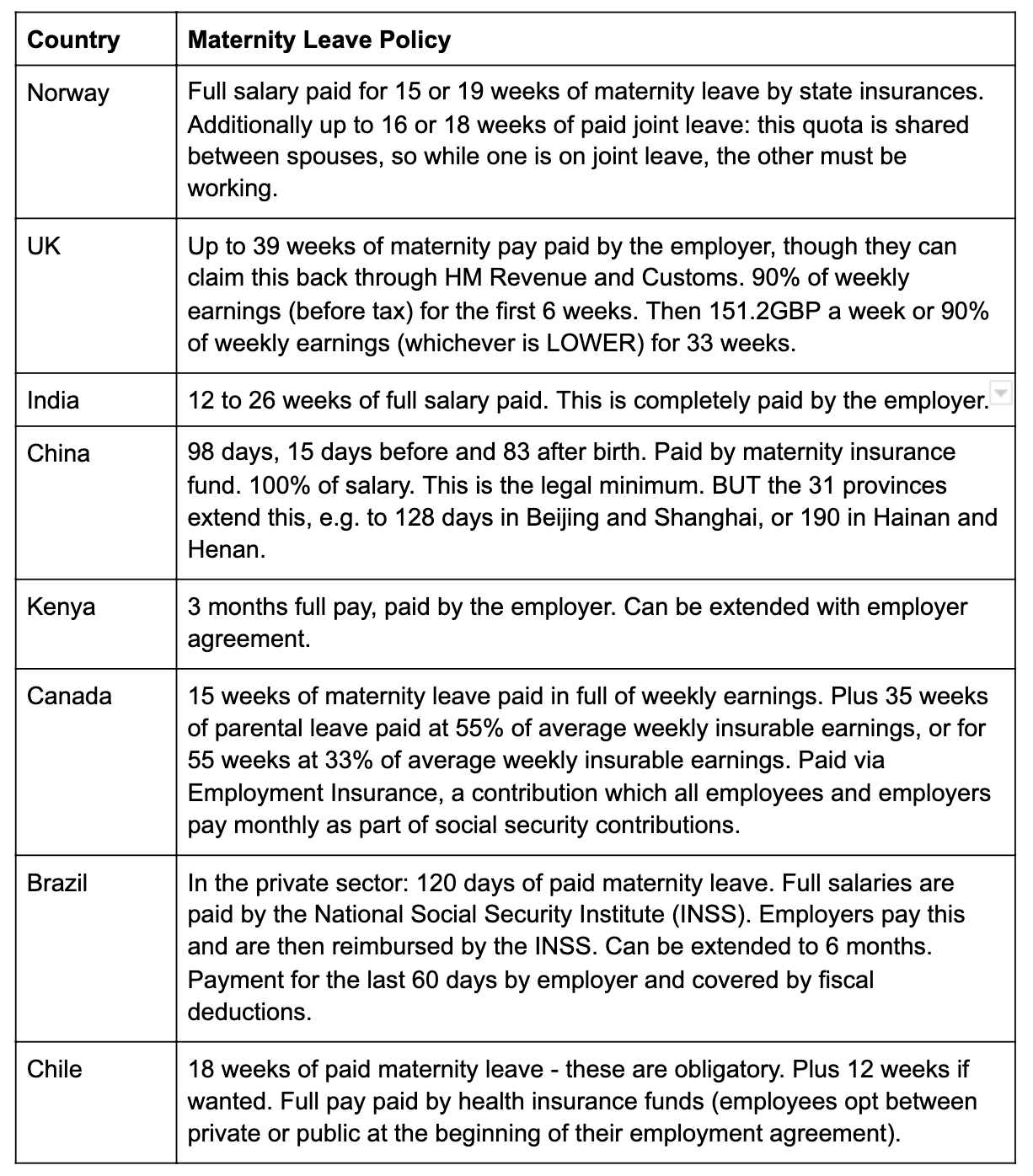 Table of information about maternity leave policy in Norway, UK, India, China and other countries