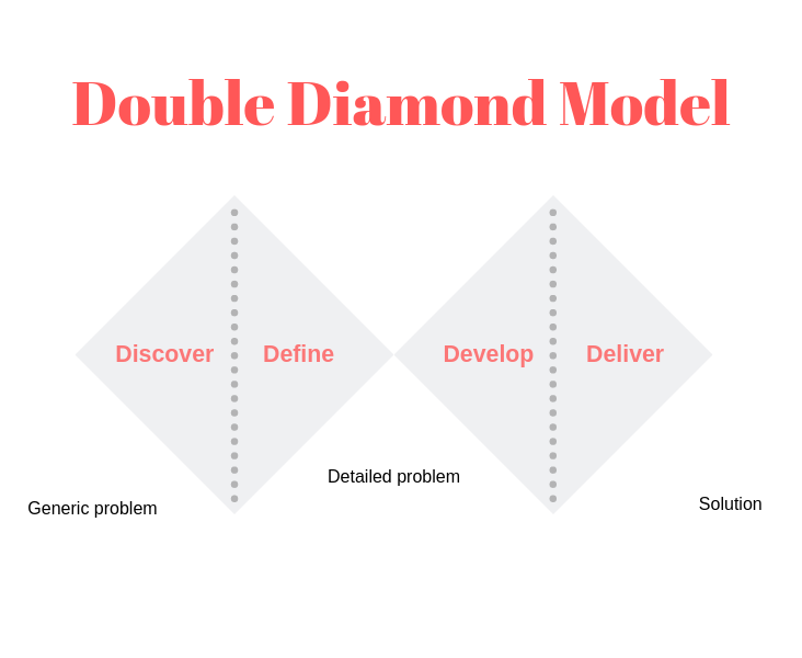 Double diamond model in product management