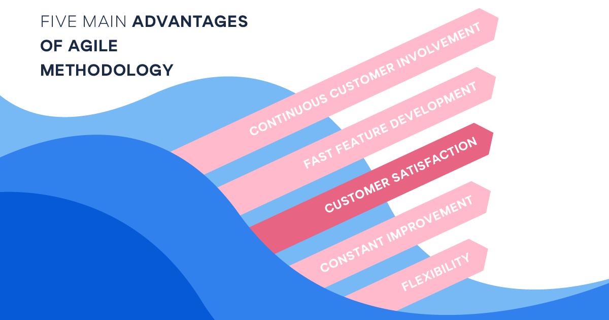 Illustration showing the 5 main advantages of agile methodology