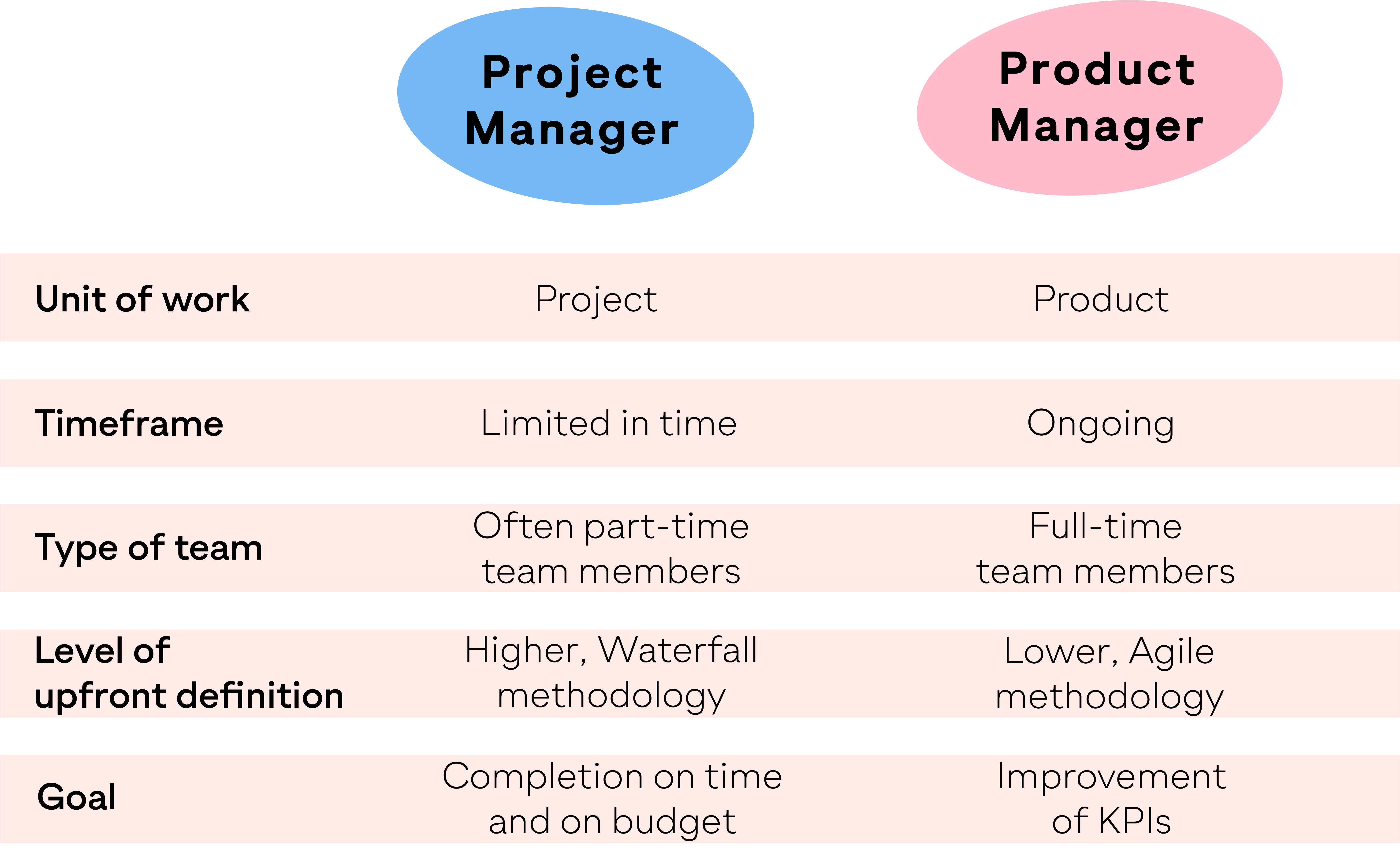 Table showing the difference between a product manager and project manager.