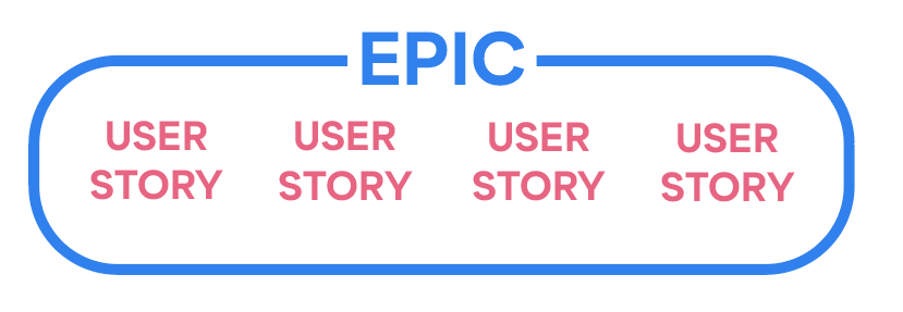 Diagram of hierarchical relationship between Epics and User Stories