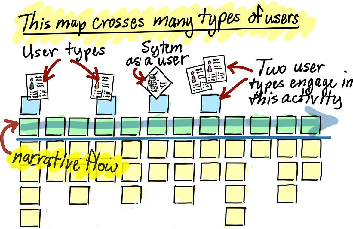User Story Map by Jeff Patton