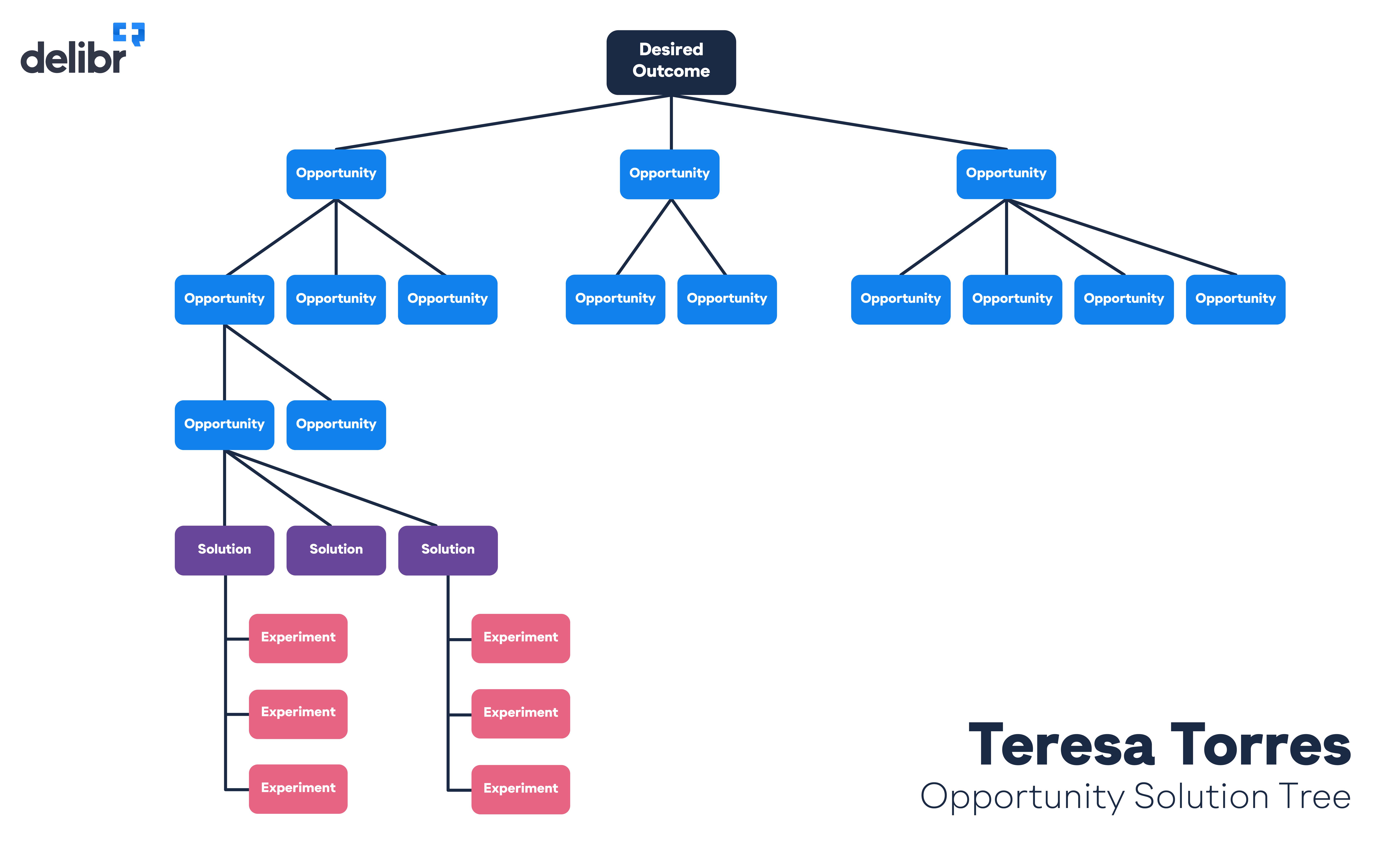 Teresa Torres solution tree
