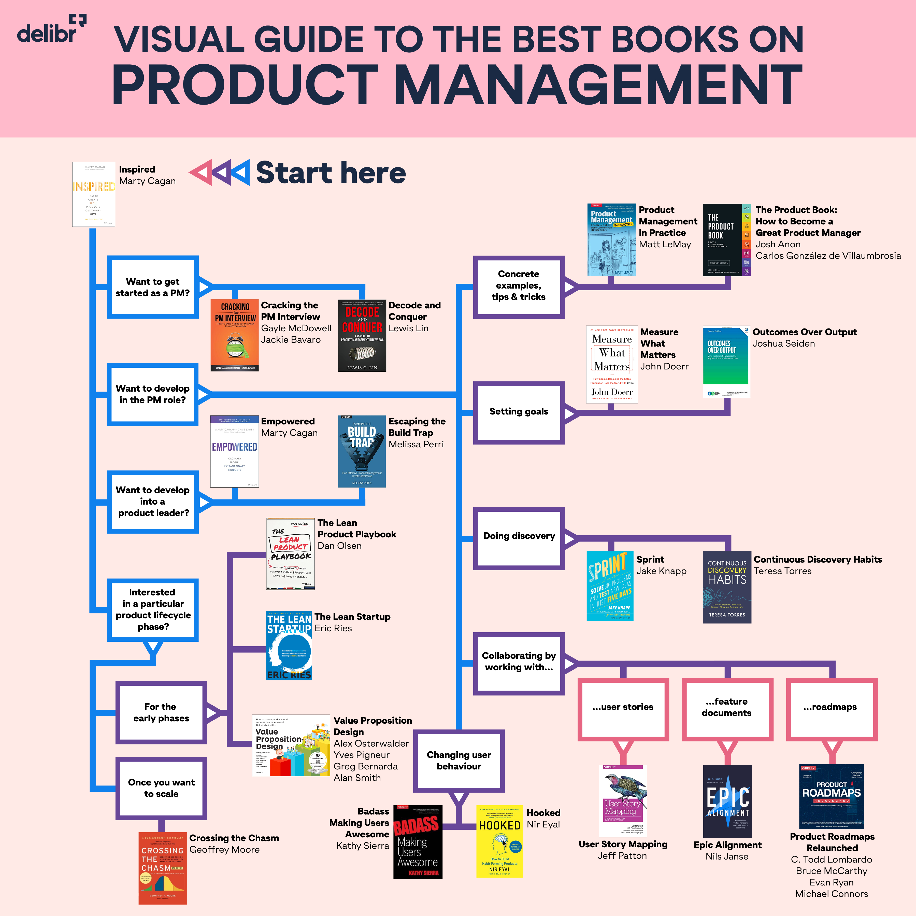 Visual guide of best books on product management