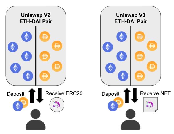 How Liquidity Provider NFTs Work in Uniswap v3