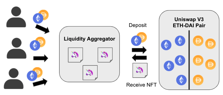 How Liquidity Aggregation Works in Uniswap v3