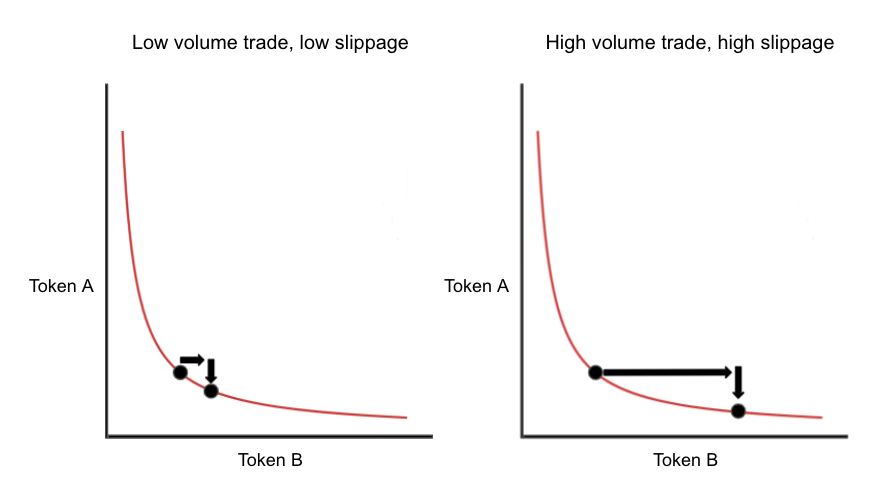 How slippage impacts trading on a decentralized exchange
