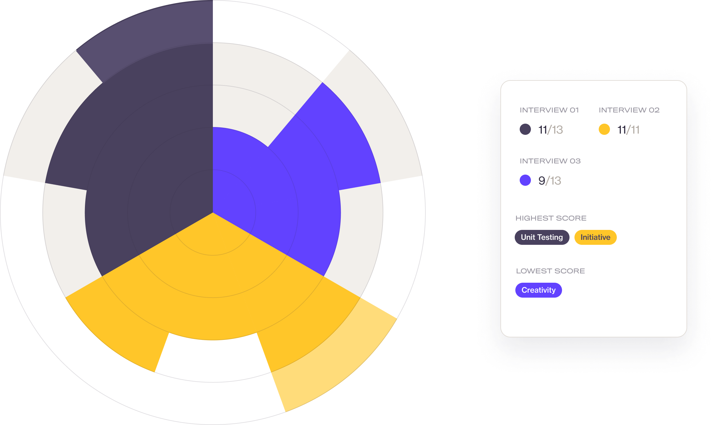 Scorecard data visualization UI mockup