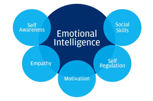 graphic of emotional intelligence: self awareness, empathy, motivation, self regulation, social skills