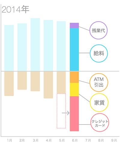 グラフ機能の変更について