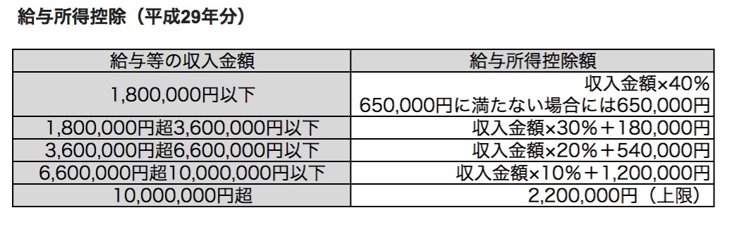 給与所得控除(平成29年分)