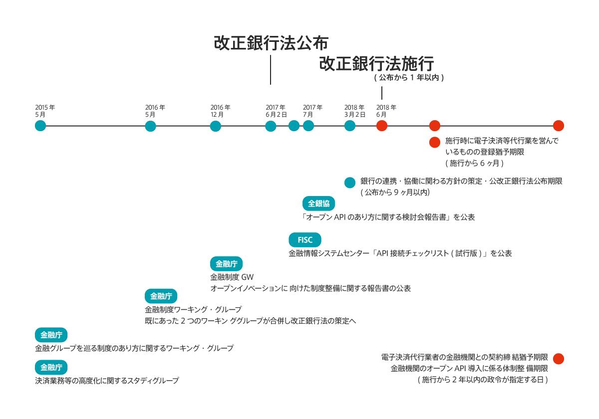 改正銀行法_graph2