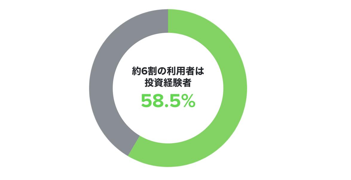 約6割が投資経験者