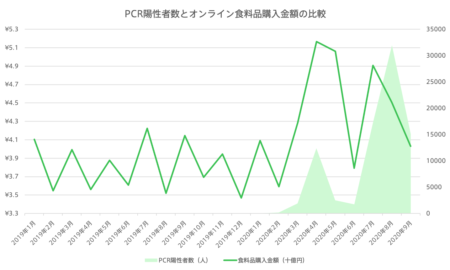 Moneytree data analysis on PCR infected rate and online food purchase